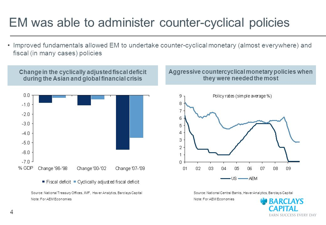 EM was able to administer counter-cyclical policies