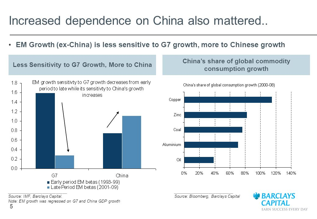 Increased dependence on China also mattered..