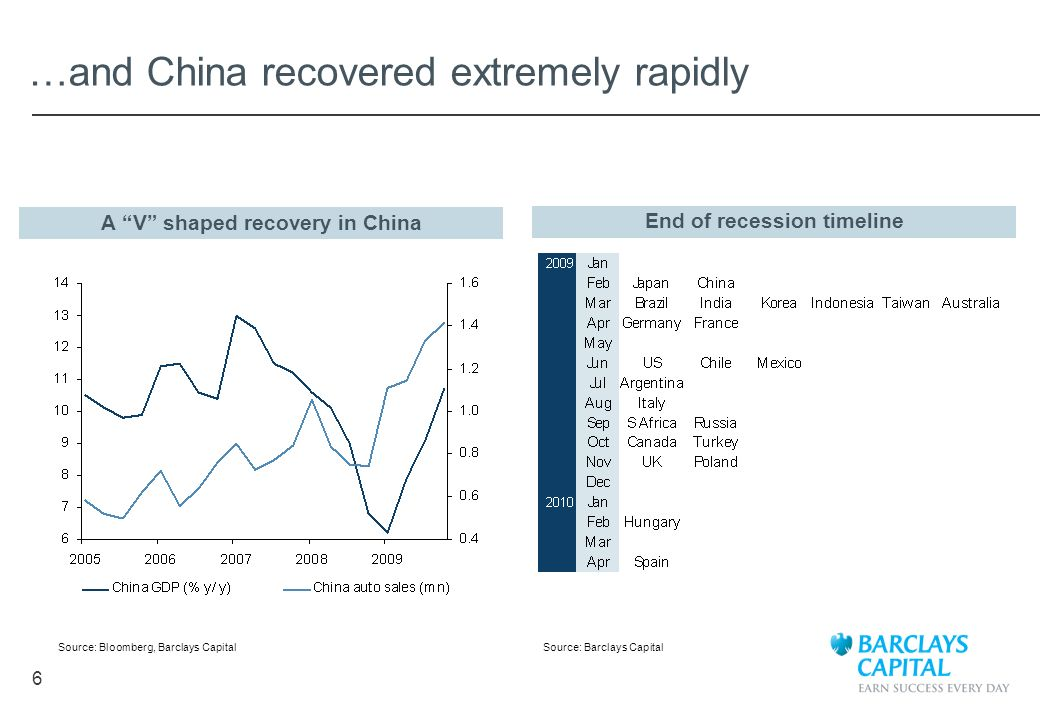 …and China recovered extremely rapidly