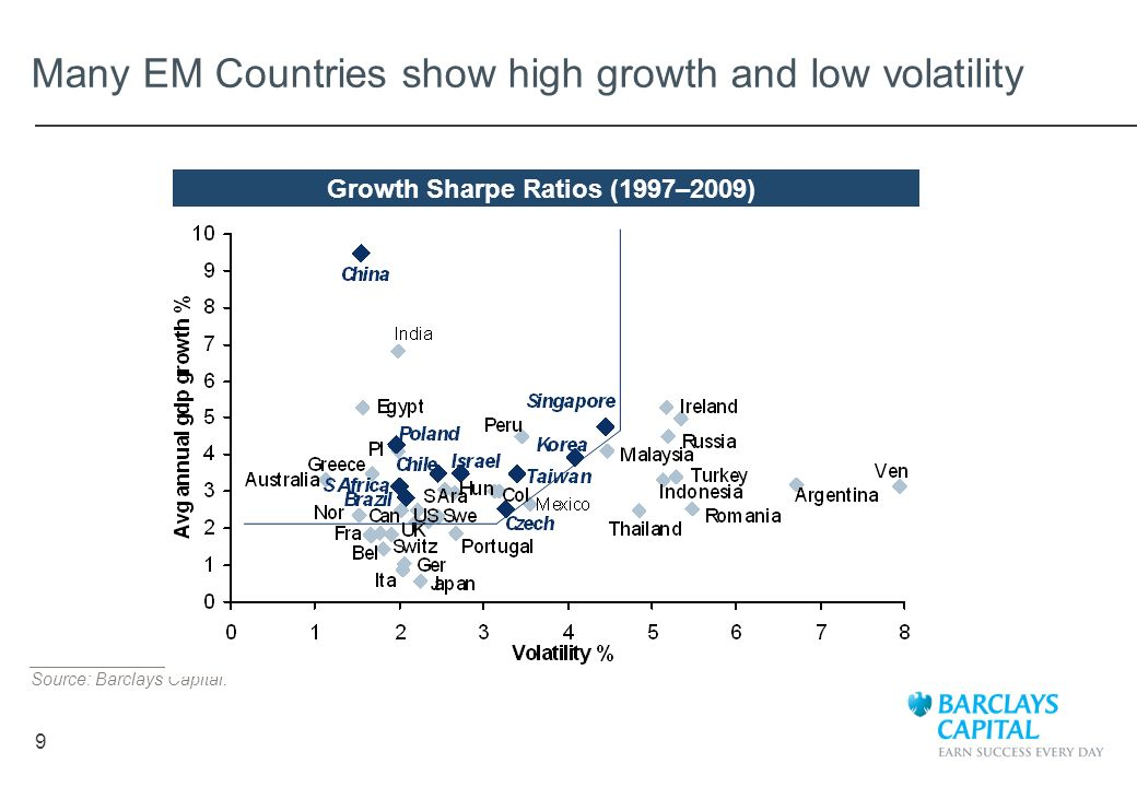 Many EM Countries show high growth and low volatility