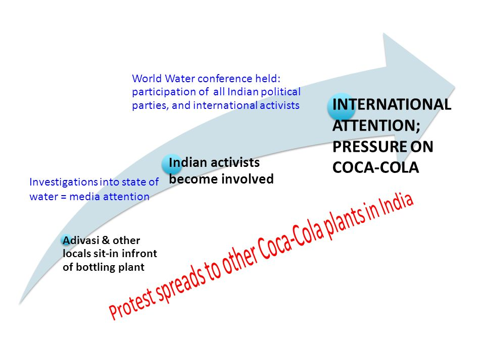 INTERNATIONAL ATTENTION; PRESSURE ON COCA-COLA