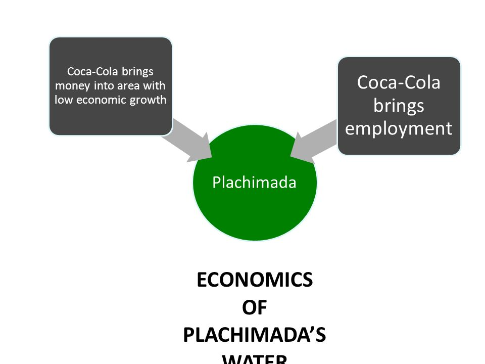ECONOMICS OF PLACHIMADA'S WATER