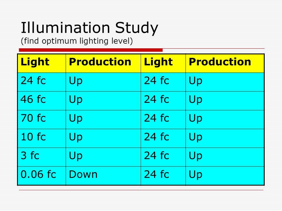 Illumination Study (find optimum lighting level)