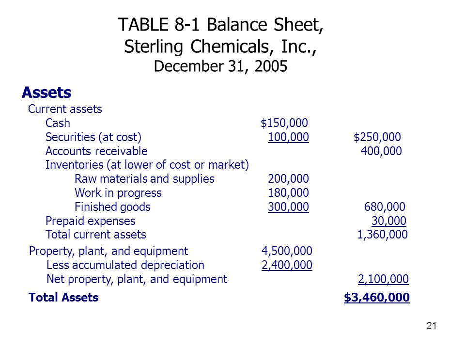 TABLE 8-1 Balance Sheet, Sterling Chemicals, Inc., December 31, 2005