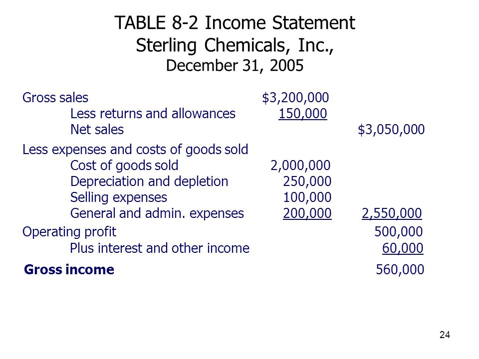 TABLE 8-2 Income Statement Sterling Chemicals, Inc., December 31, 2005