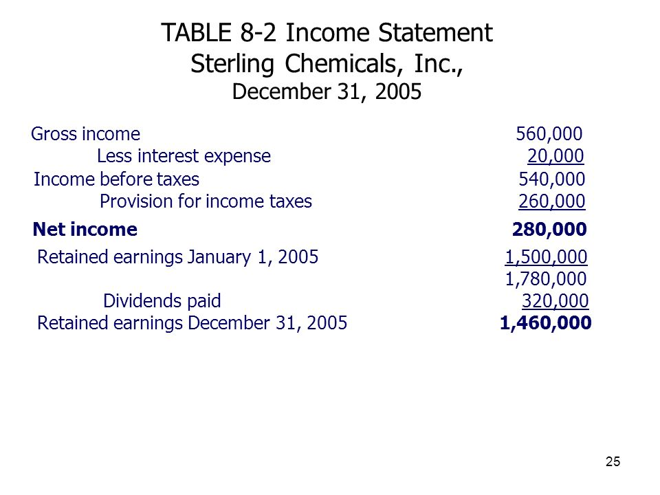 Gross income 560,000 Less interest expense 20,000