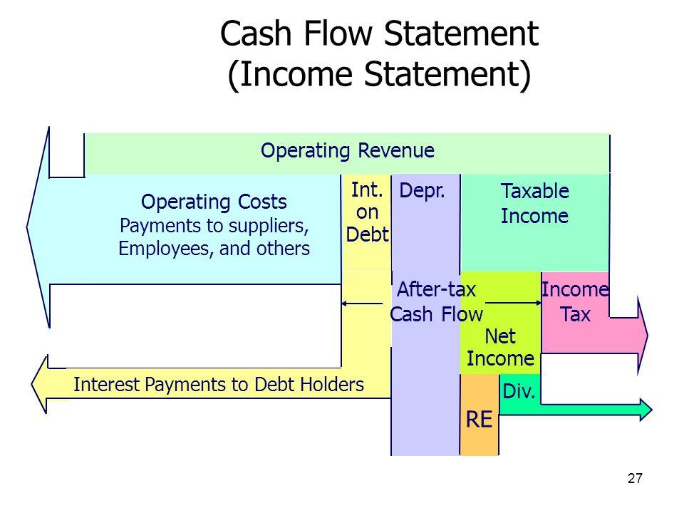 Cash Flow Statement (Income Statement)