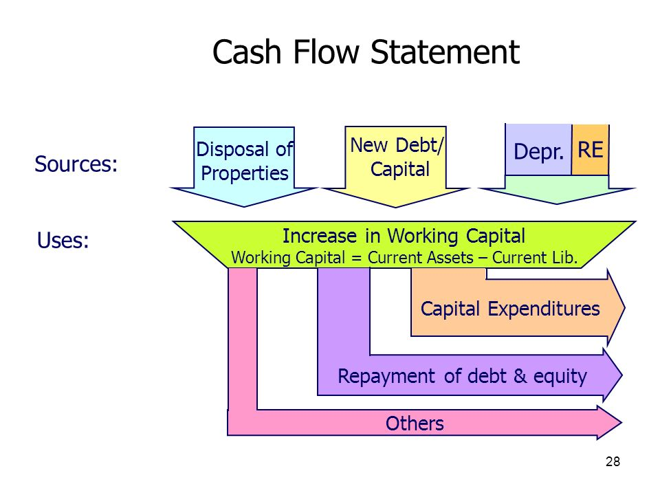 Cash Flow Statement RE Depr. Sources: Uses: Disposal of New Debt/