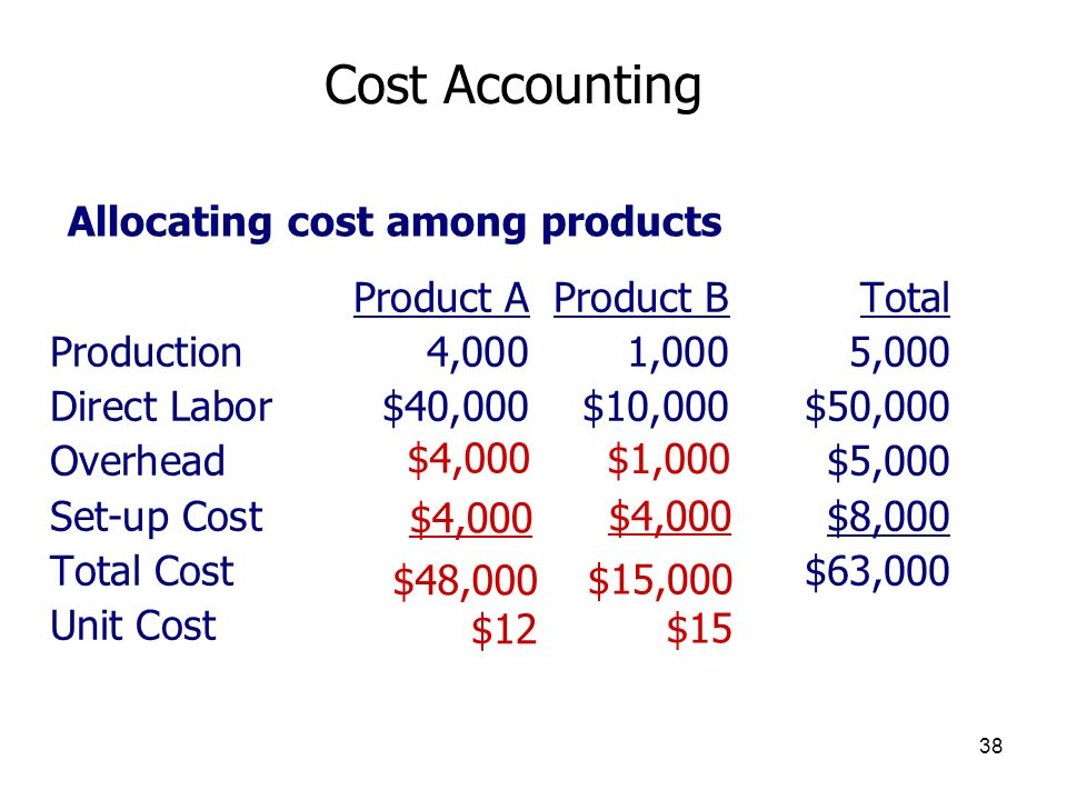 Cost Accounting Allocating cost among products