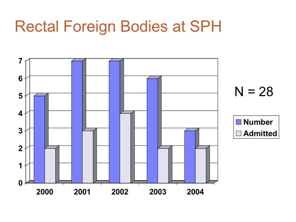 Rectal Foreign Bodies at SPH