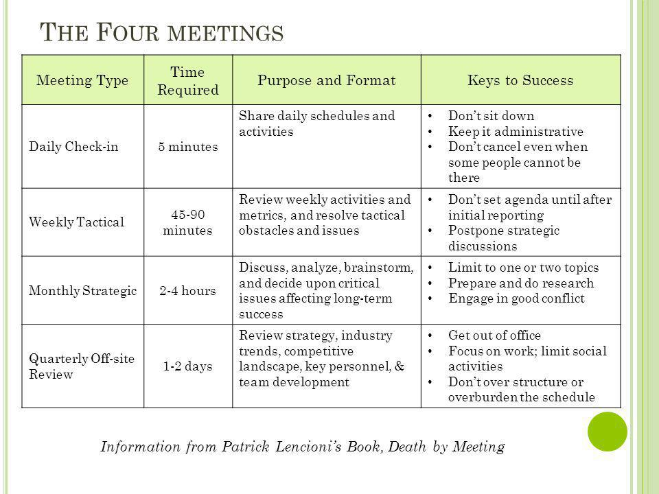Information from Patrick Lencioni's Book, Death by Meeting