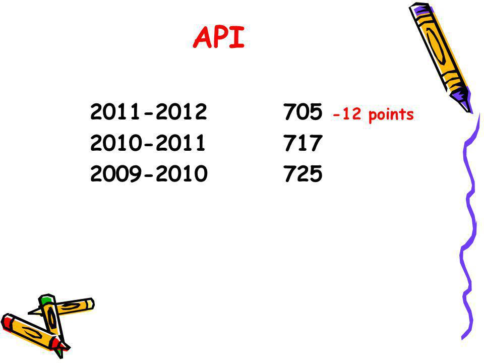 API 2011-2012 705 -12 points 2010-2011 717 2009-2010 725
