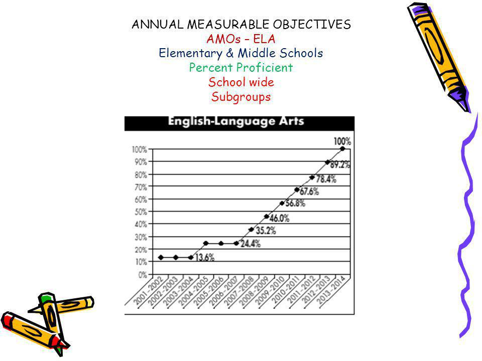 ANNUAL MEASURABLE OBJECTIVES AMOs – ELA Elementary & Middle Schools Percent Proficient School wide Subgroups