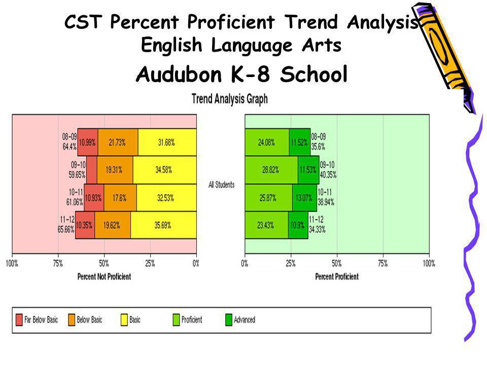 CST Percent Proficient Trend Analysis English Language Arts
