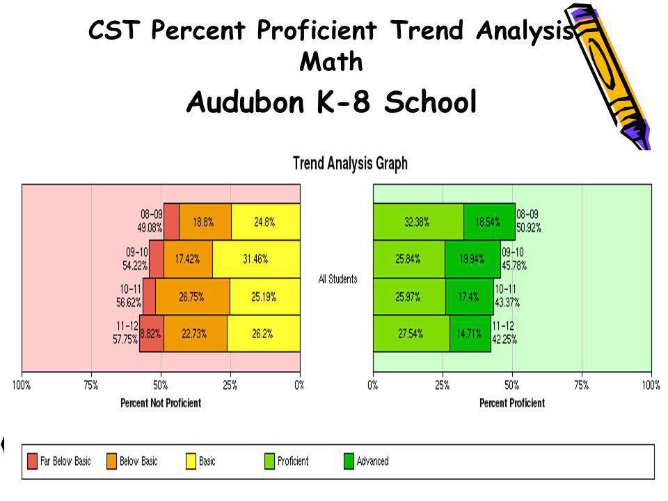 CST Percent Proficient Trend Analysis Math