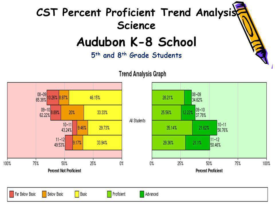 Audubon K-8 School CST Percent Proficient Trend Analysis Science