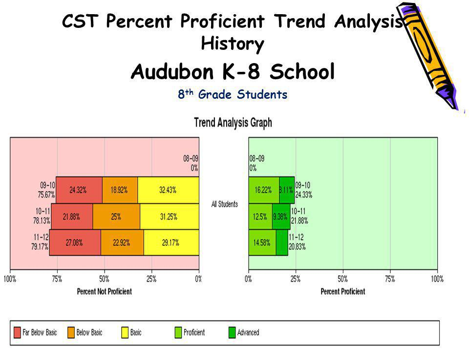 CST Percent Proficient Trend Analysis History
