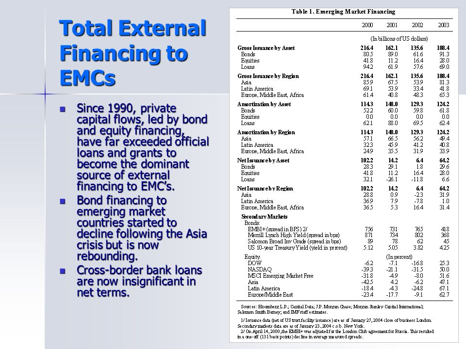 Total External Financing to EMCs