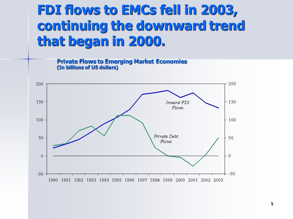 FDI flows to EMCs fell in 2003, continuing the downward trend that began in 2000.