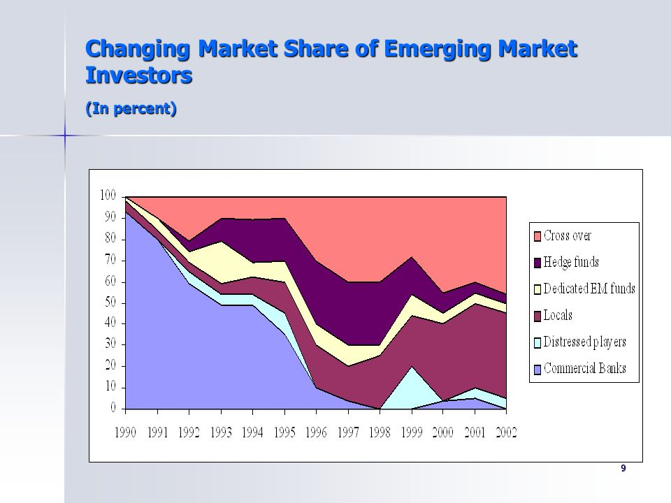 Changing Market Share of Emerging Market Investors (In percent)