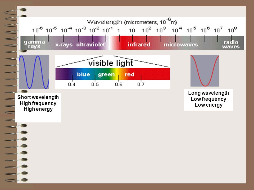Long wavelength Low frequency Low energy
