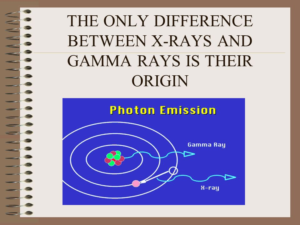 THE ONLY DIFFERENCE BETWEEN X-RAYS AND GAMMA RAYS IS THEIR ORIGIN