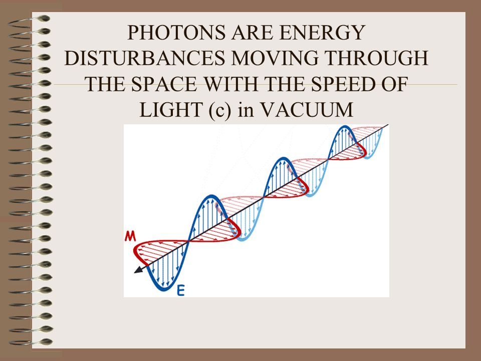 PHOTONS ARE ENERGY DISTURBANCES MOVING THROUGH THE SPACE WITH THE SPEED OF LIGHT (c) in VACUUM