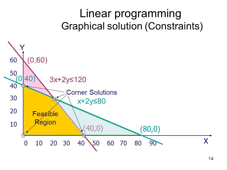 Linear programming Graphical solution (Constraints)