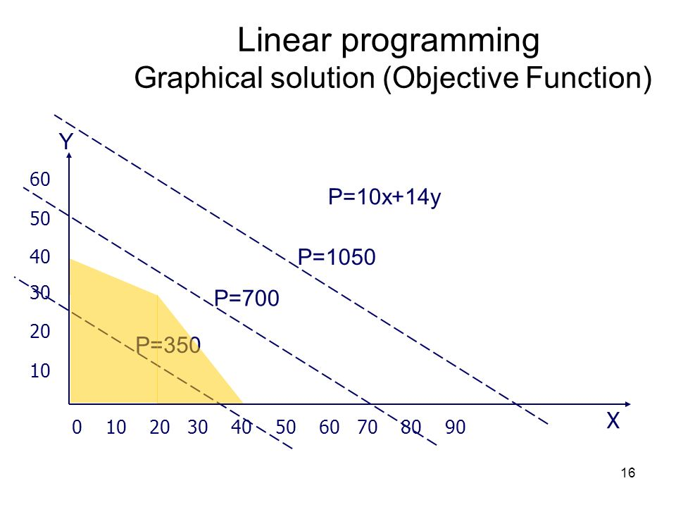 Linear programming Graphical solution (Objective Function)
