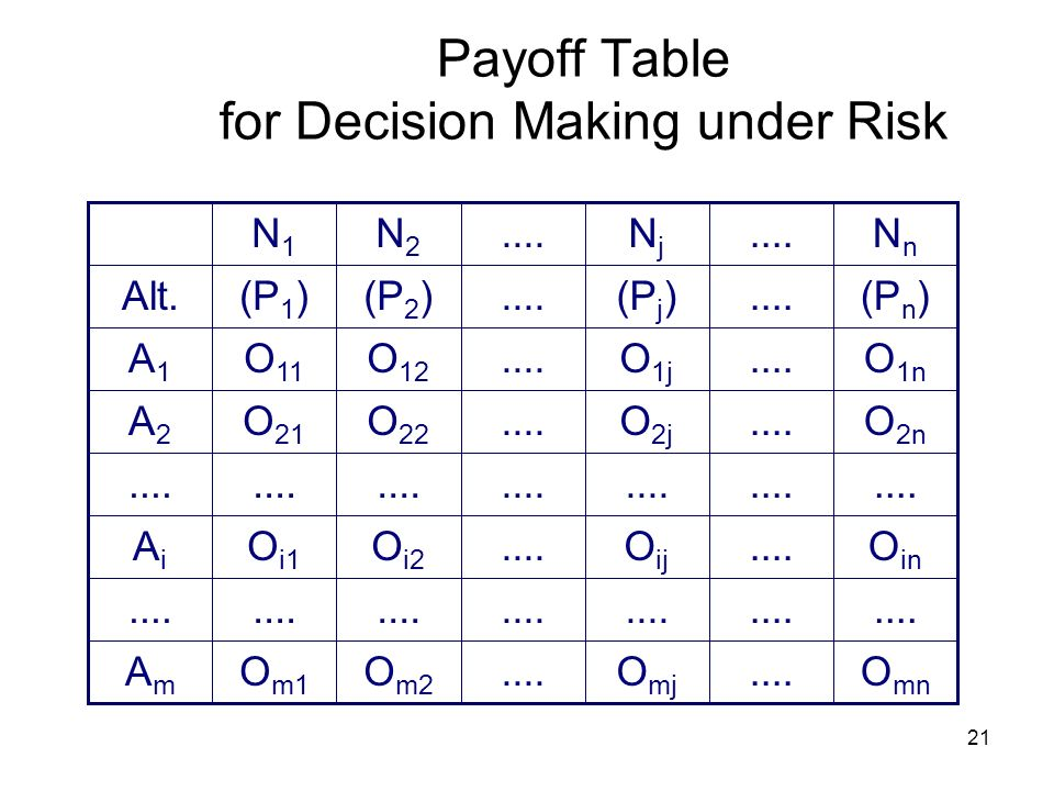 Payoff Table for Decision Making under Risk