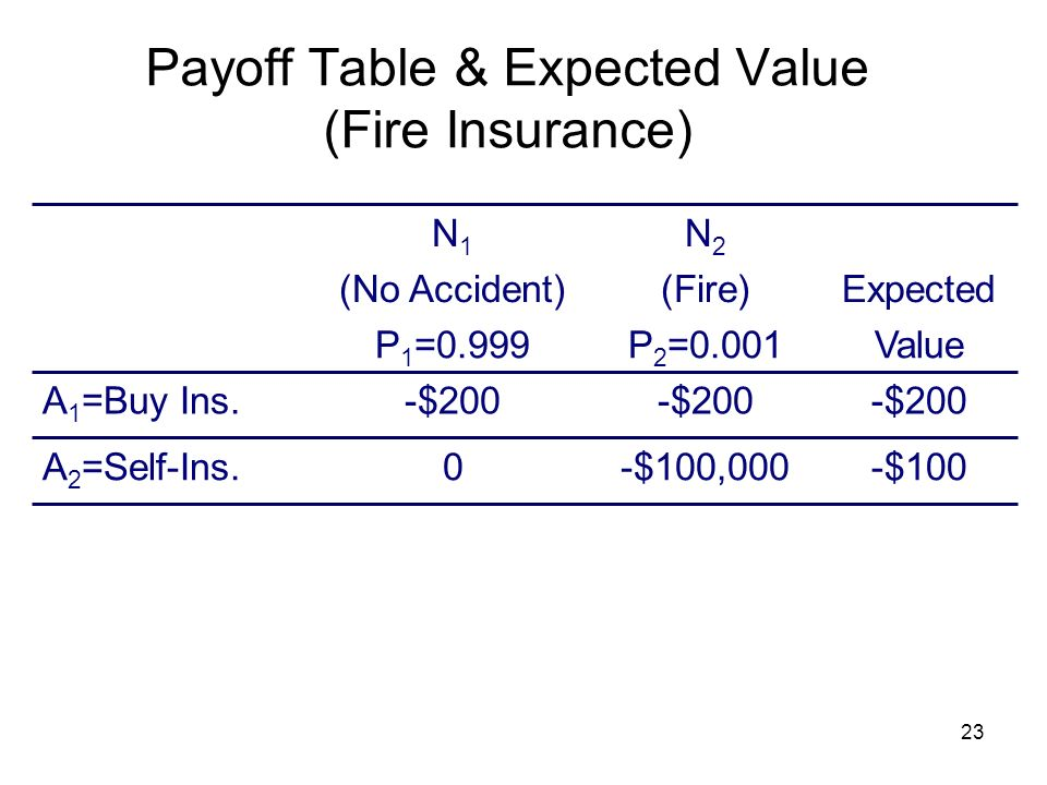 Payoff Table & Expected Value (Fire Insurance)