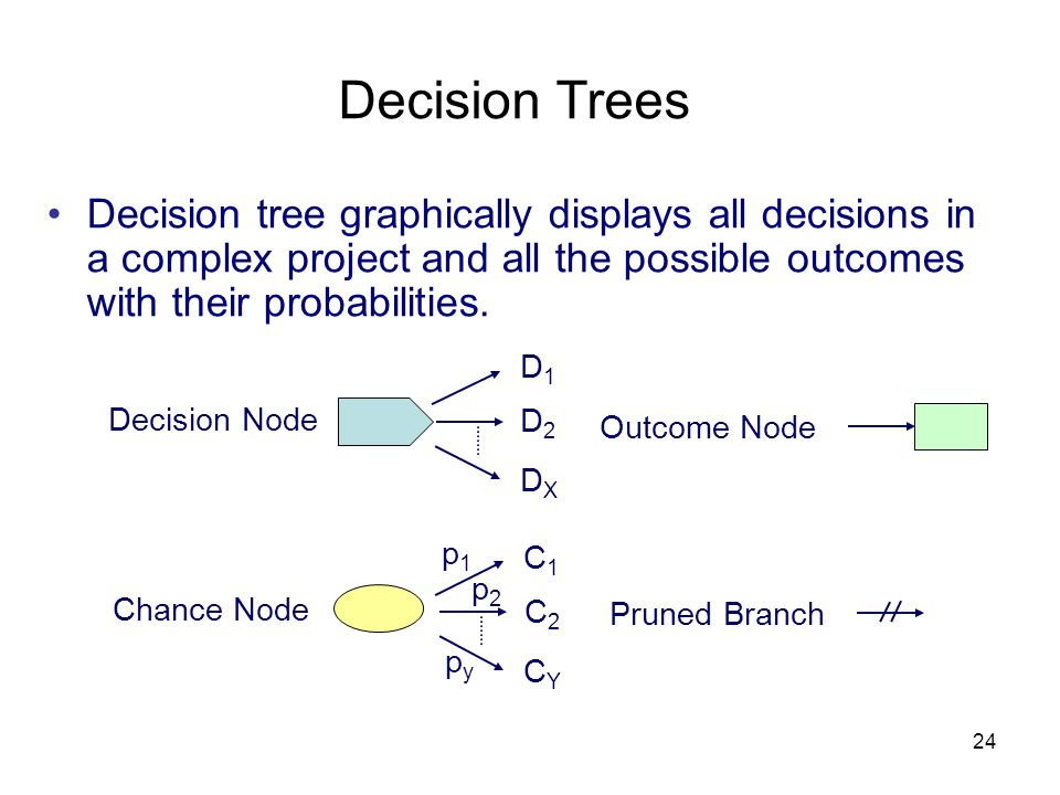 Decision Trees Decision tree graphically displays all decisions in a complex project and all the possible outcomes with their probabilities.