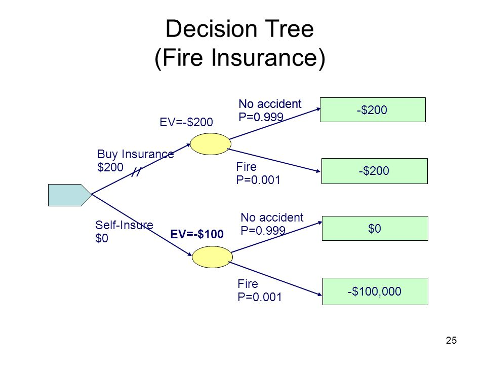 Decision Tree (Fire Insurance)