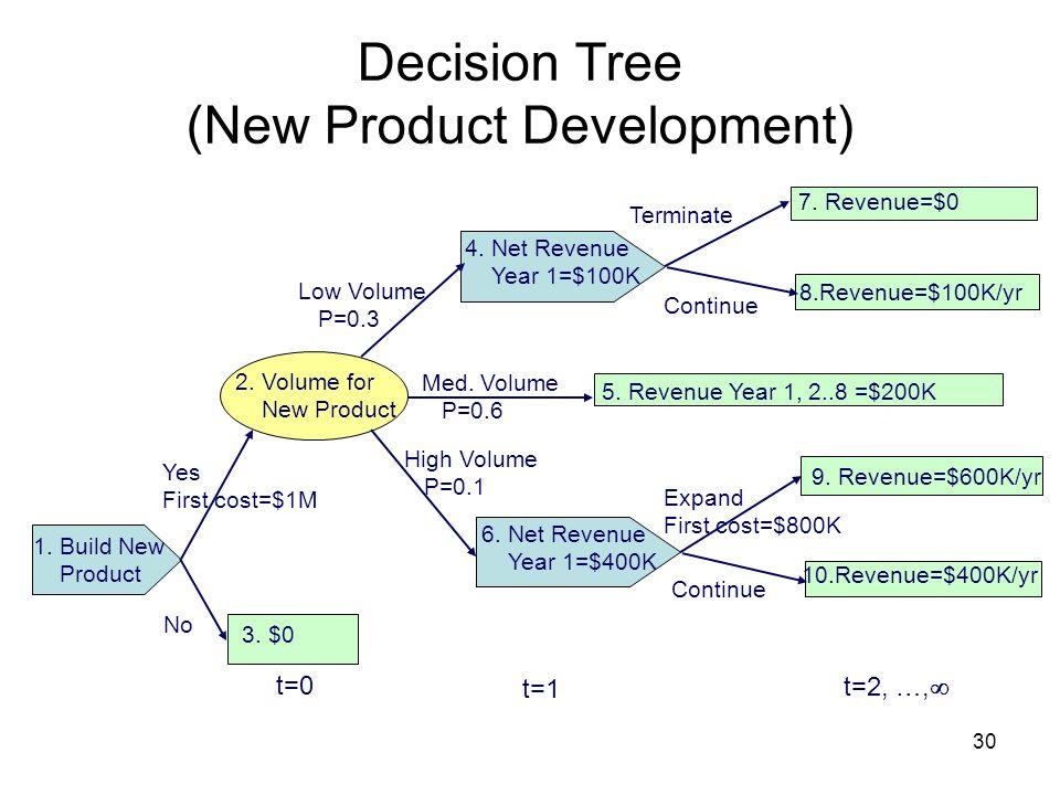 Decision Tree (New Product Development)