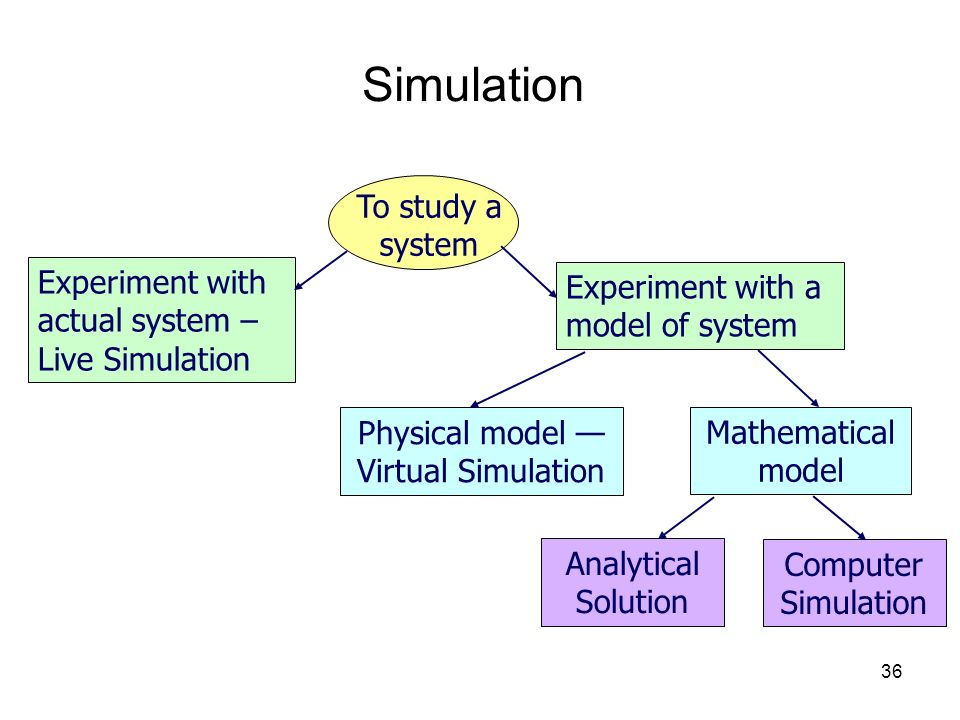 Physical model —Virtual Simulation