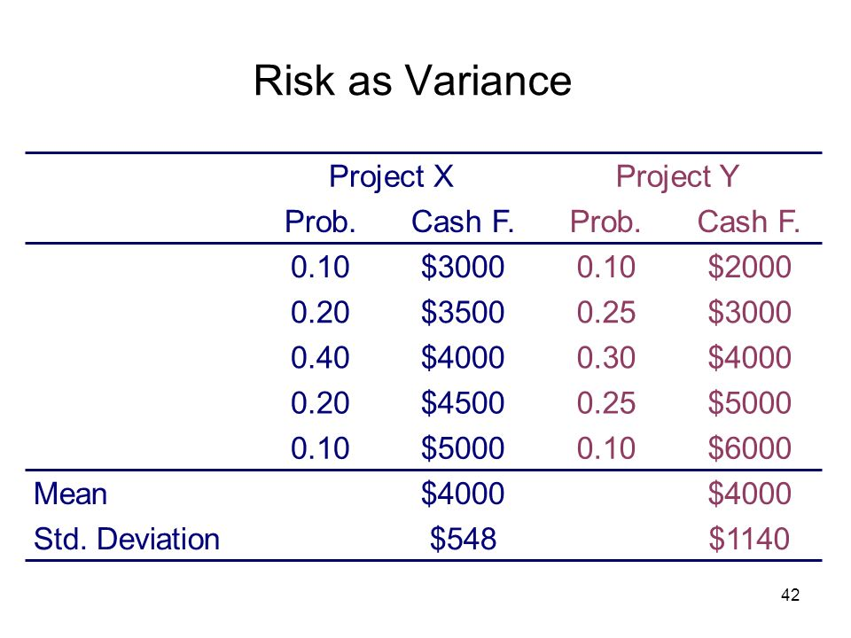 Risk as Variance $5000 0.10 $3500 0.20 $4000 0.40 Cash F. Prob. $4500