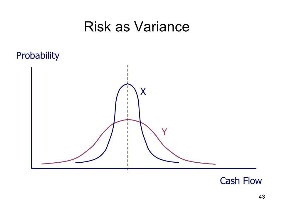 Risk as Variance Probability Cash Flow X Y