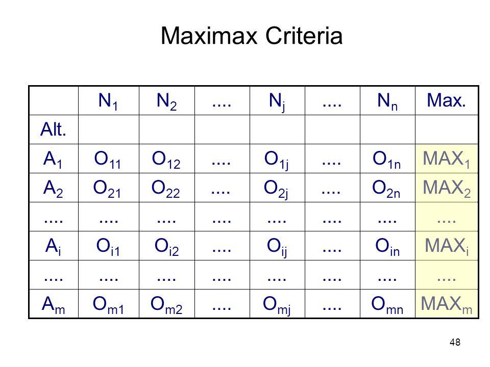 Maximax Criteria Nn .... Nj N2 N1 Max. Am .... Ai A2 A1 Alt. O1n ....