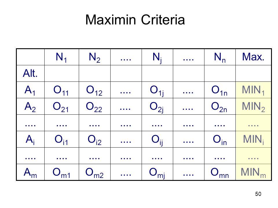 Maximin Criteria Nn .... Nj N2 N1 Max. Am .... Ai A2 A1 Alt. O1n ....