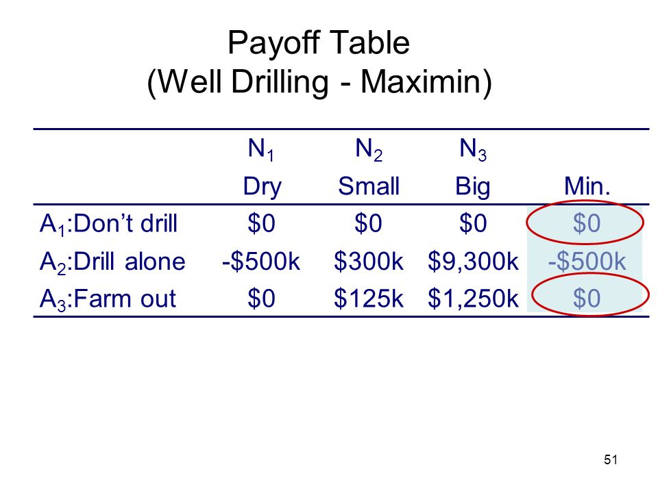Payoff Table (Well Drilling - Maximin)