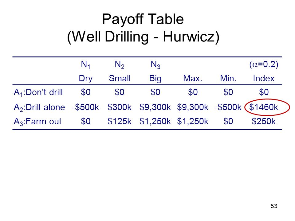 Payoff Table (Well Drilling - Hurwicz)