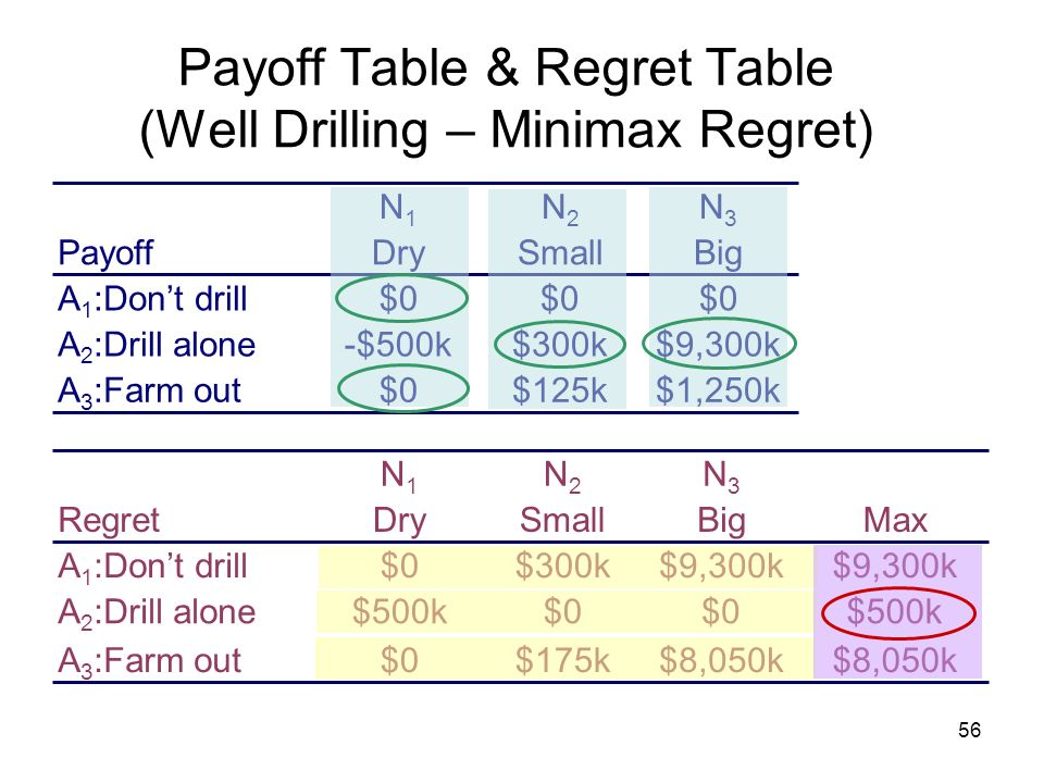 Payoff Table & Regret Table (Well Drilling – Minimax Regret)
