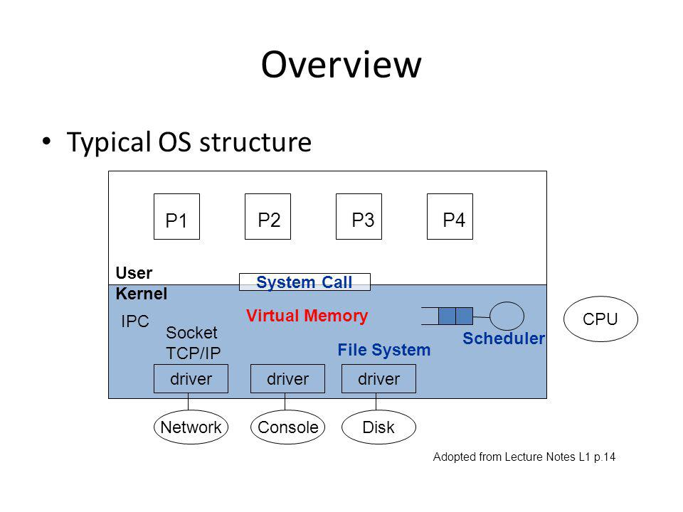 Overview Typical OS structure P1 P2 P3 P4 User Kernel driver Network