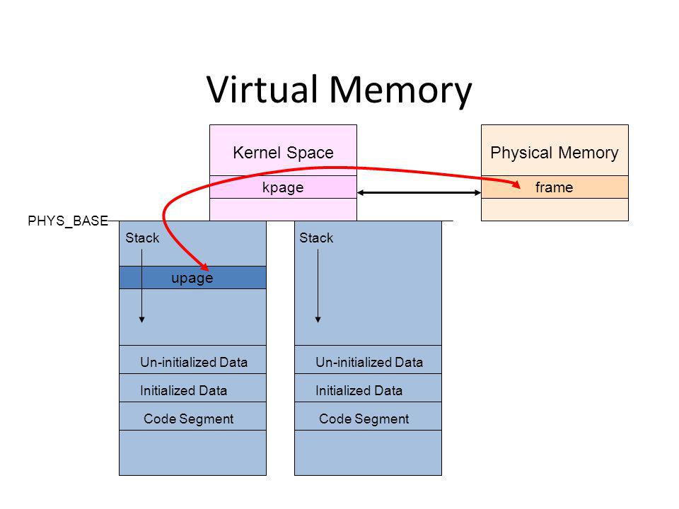 Virtual Memory Kernel Space Physical Memory upage kpage frame