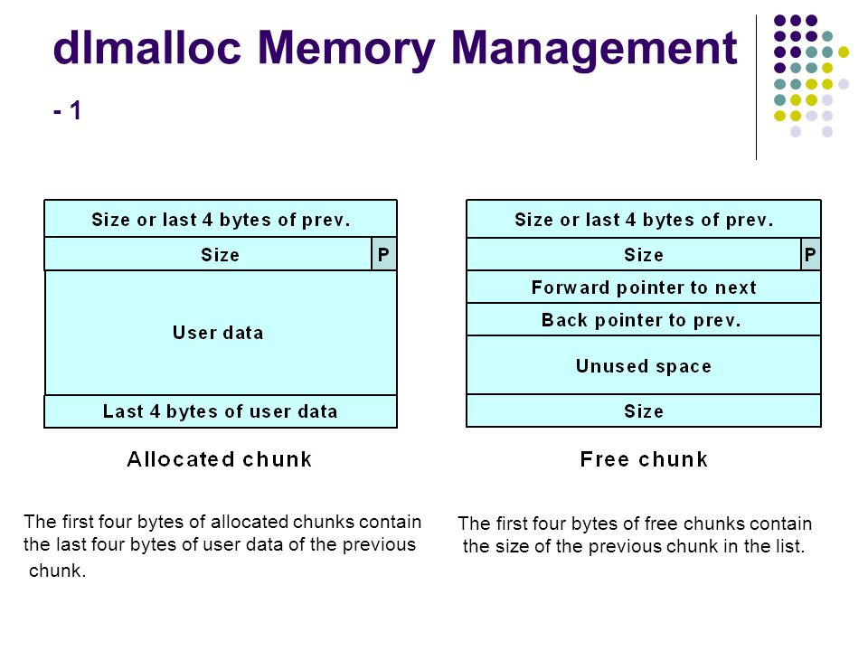 dlmalloc Memory Management - 1