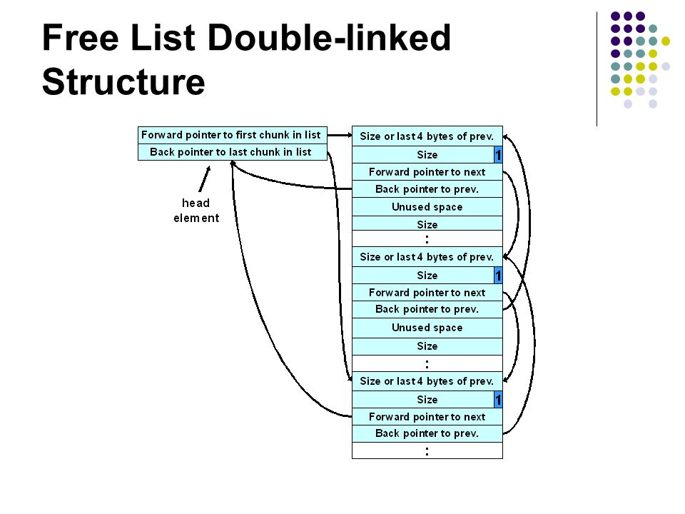 Free List Double-linked Structure