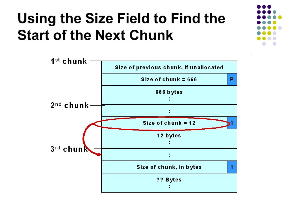 Using the Size Field to Find the Start of the Next Chunk