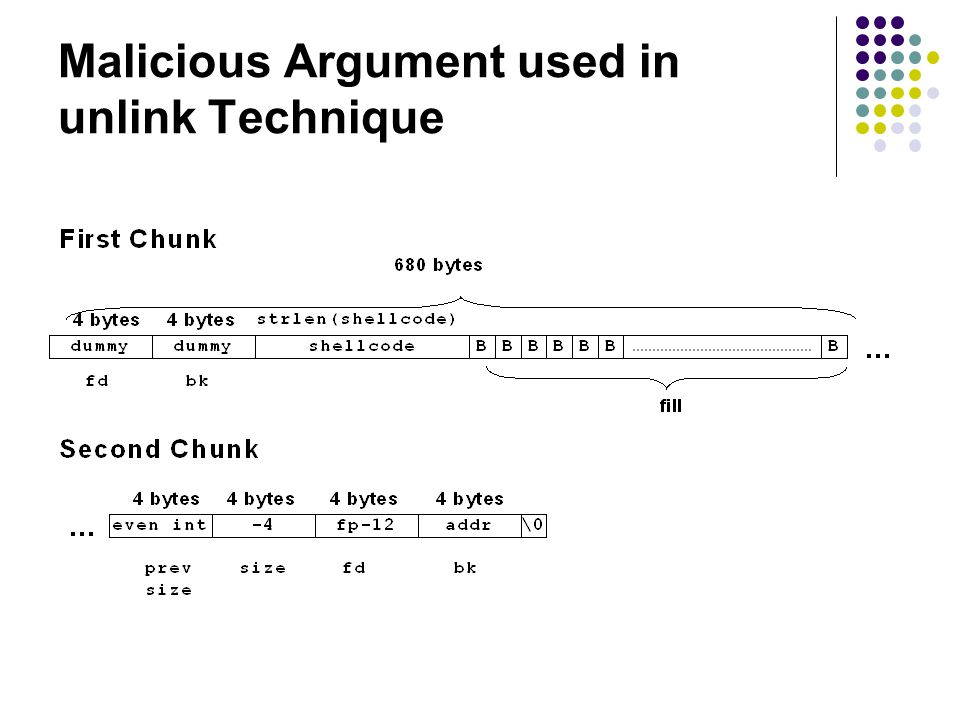 Malicious Argument used in unlink Technique