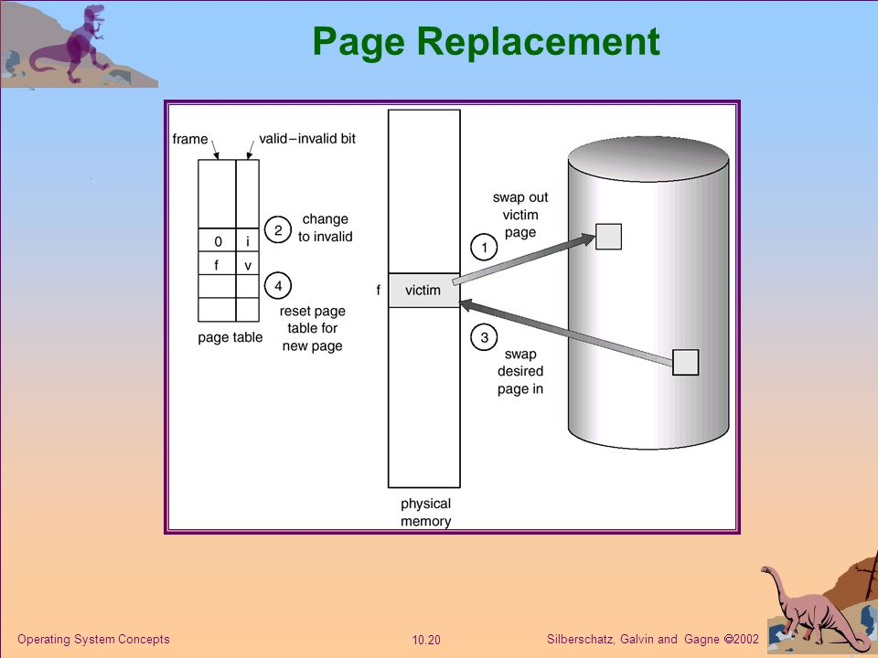 Page Replacement Operating System Concepts