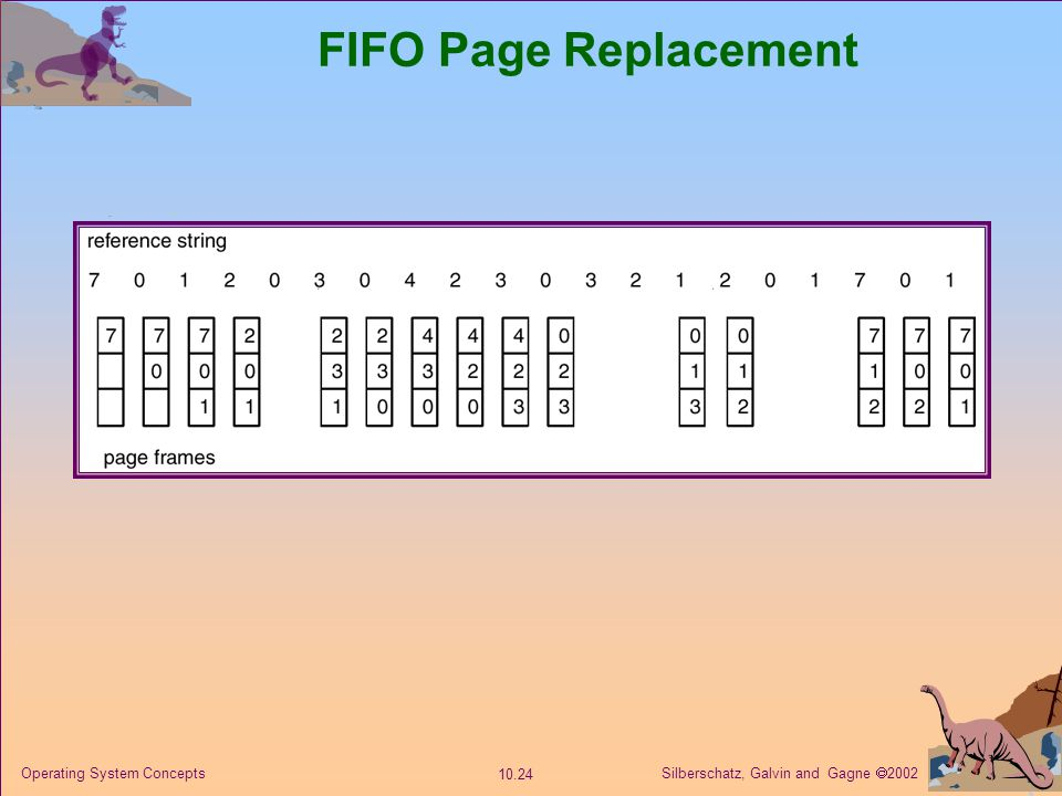 FIFO Page Replacement Operating System Concepts